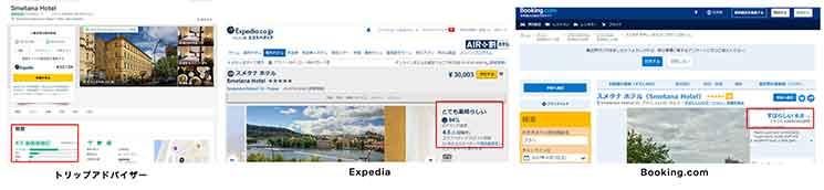 海外ホテル予約サイトの口コミ表示場所。