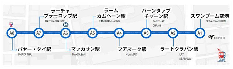 エアポートレールリンク の路線図