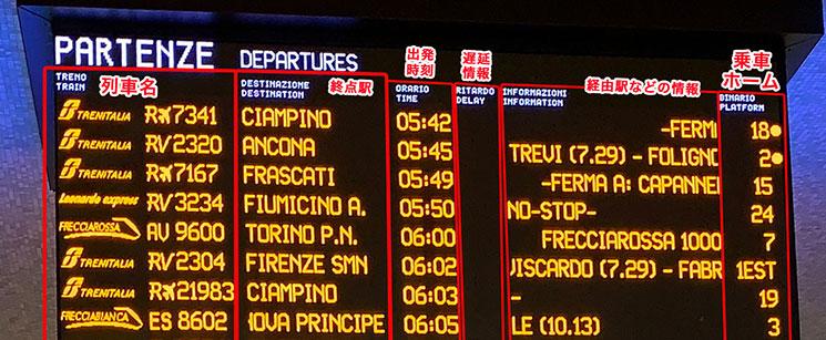 ローマ テルミニ駅の電光掲示板