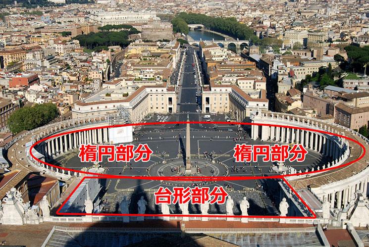 サン・ピエトロ広場の構成図