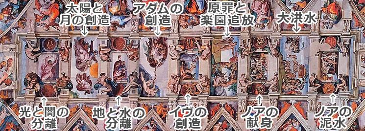 天井画 9つの物語の配置説明