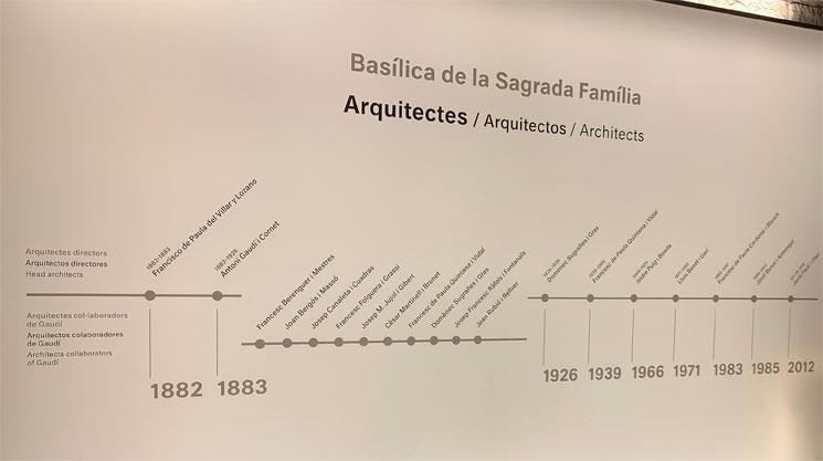 サグラダファミリア歴代主任建築家の年表